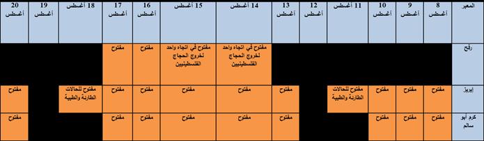 حالة المعابر في الفترة 8 اب ولغاية 21 اب 2017