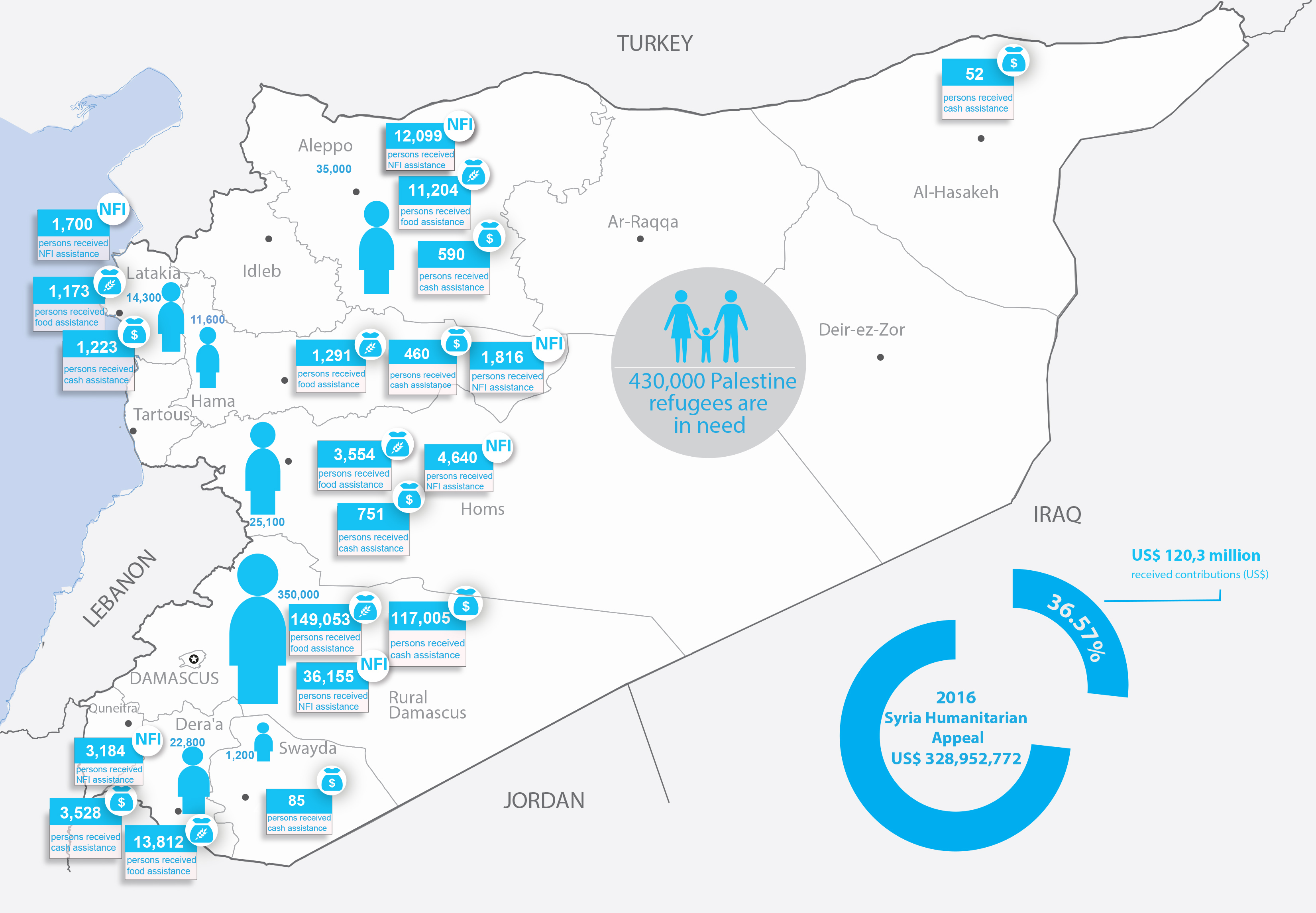 Syria Palestine refugees humanitarian snapshot, October 2016