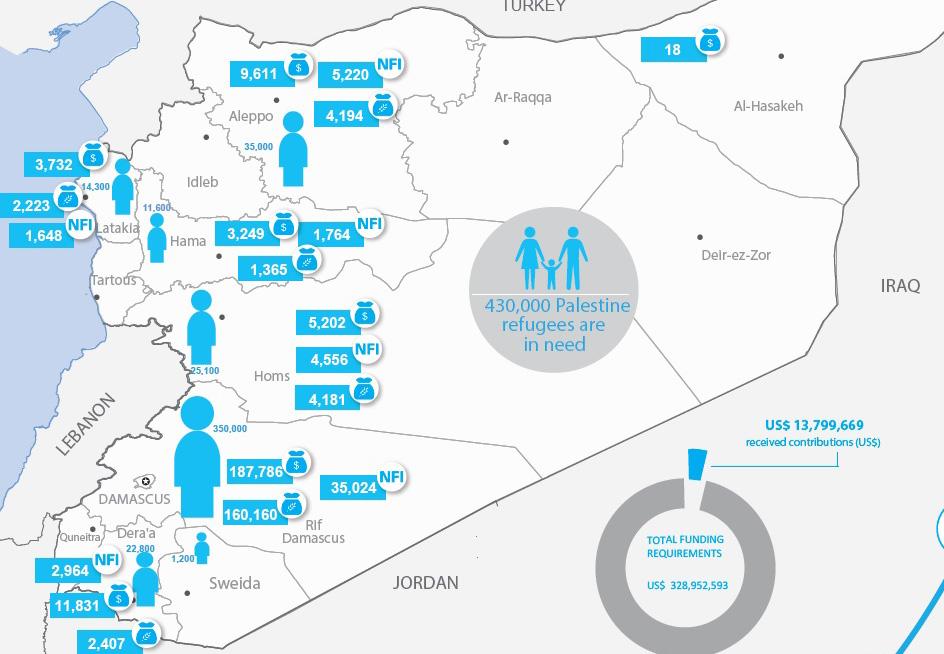 Syria Palestine Refugees Humanitarian Snapshot, February 2017