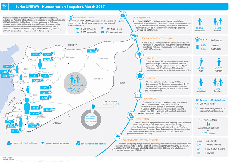 Syria Palestine Refugees Humanitarian Snapshot, March 2017