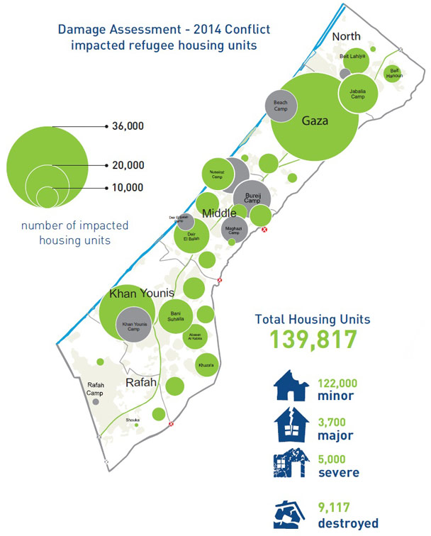 Impacted housing units during the 2014 Gaza conflict. © URNWA