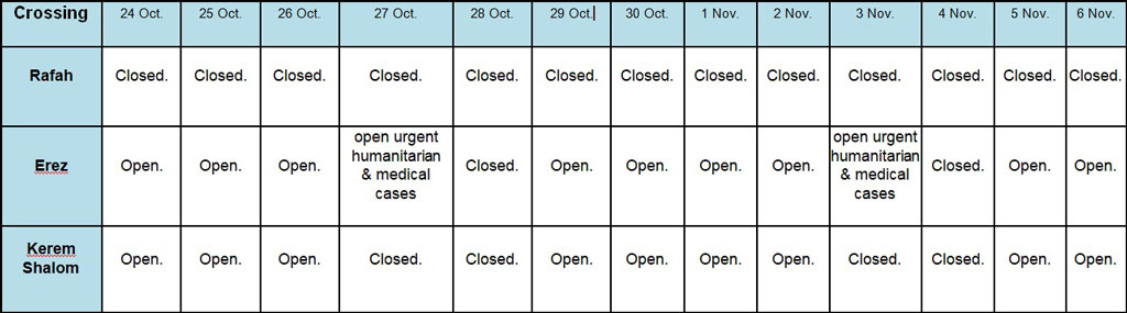 Gaza Situation Report 210 - Crossings Table