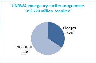 UNRWA emergency shelter programme
