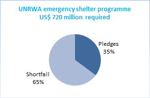 Following The 2014 Conflict, US$ 257 Million Has Been Pledged In Support Of  UNRWAu0027s Emergency Shelter Programme, For Which An Estimated US$ 720 Million  Is ...