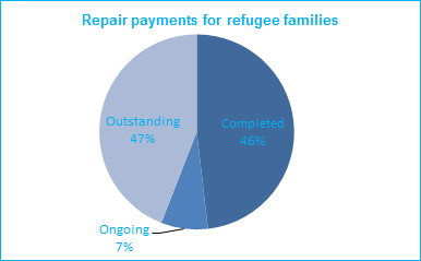 repair payments for refugee families