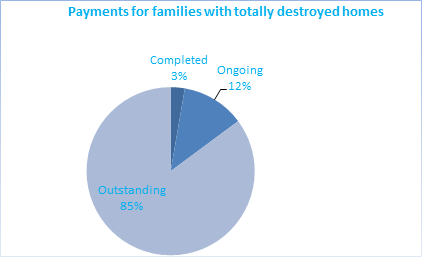 payments for families with totally destroyed homes