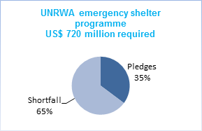UNRWA emergency shelter programm US& 720 million required