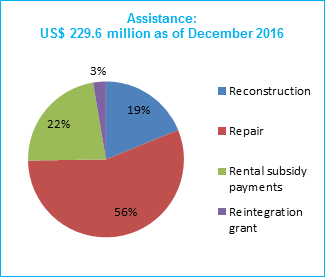Allocation of assistance disbursed