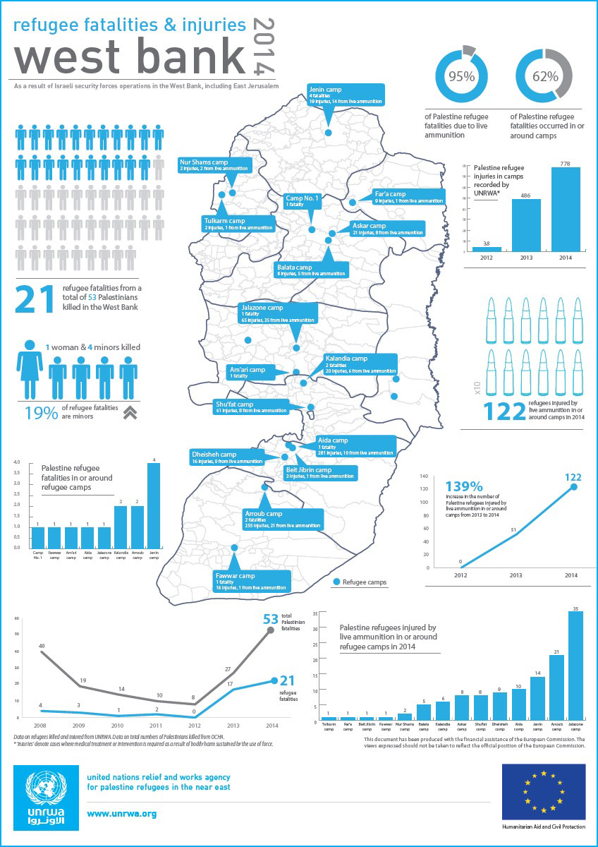 West Bank Injuries and Fatalities Infographic 2014. © 2015 UNRWA