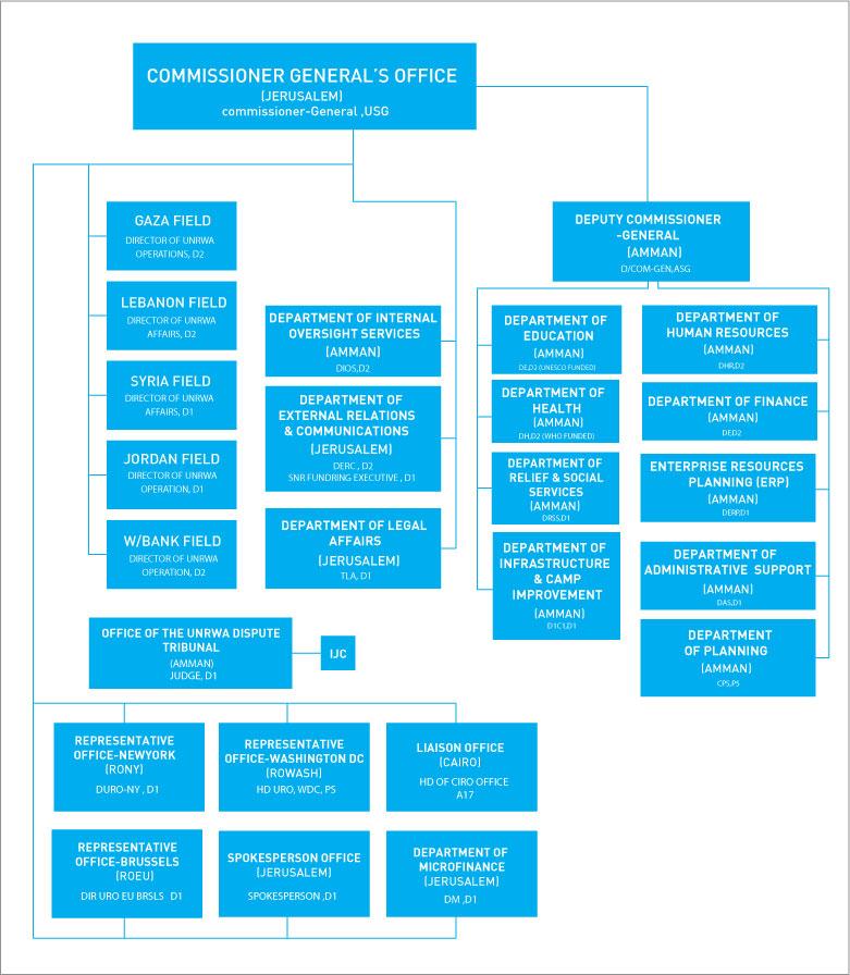 UNRWA Organizational Structure. © UNRWA