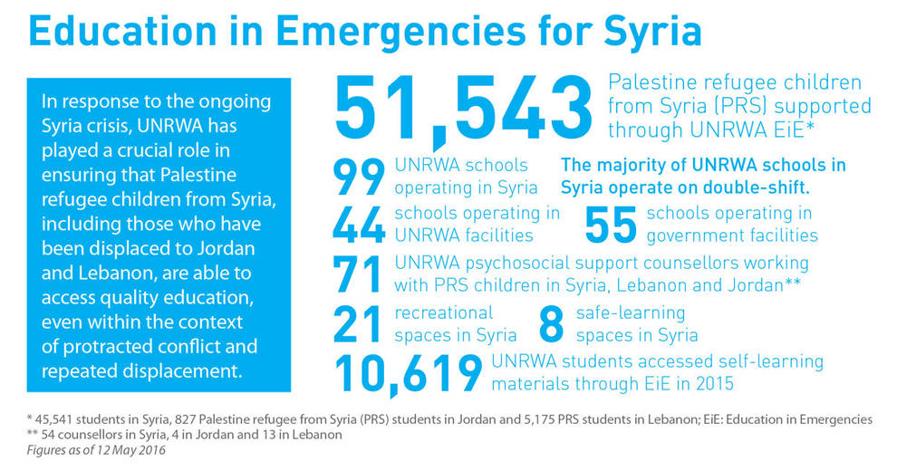 Education in Emergencies (EiE) in Syria. © 2016 UNRWA