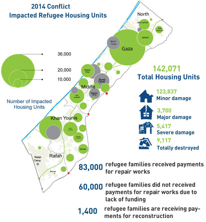 2014 Gaza conflict and UNRWA shelter response – updated Oct 2016
