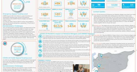 syria: unrwa - progress highlights january-june 2020