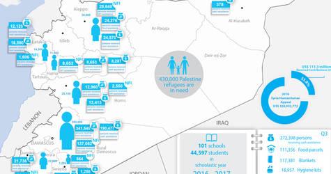 Syria Palestine refugees humanitarian snapshot, July - September 2016