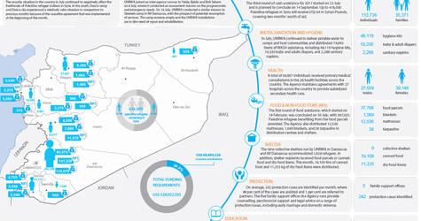 Syria Palestine Refugees Humanitarian Snapshot, July 2017