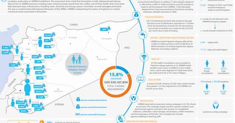 Syria: UNRWA - Humanitarian Snapshot, October 2018