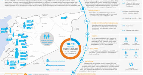 Syria: UNRWA - Humanitarian Snapshot, November 2018