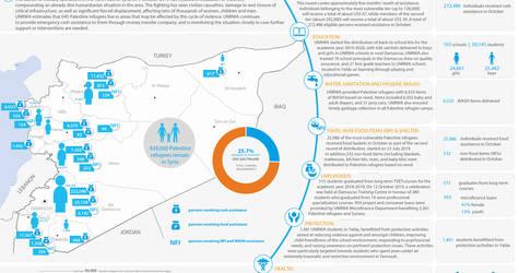 Syria: UNRWA - Humanitarian Snapshot, October 2019