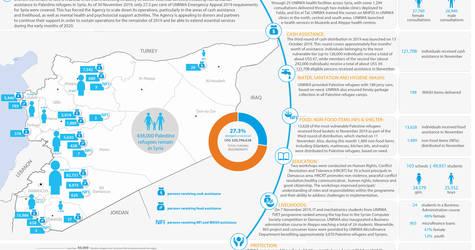 Syria: UNRWA - Humanitarian Snapshot, November 2019