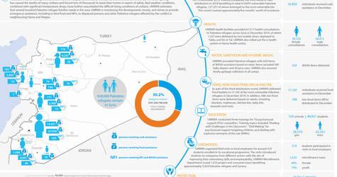 Syria: UNRWA - Humanitarian Snapshot, December 2019