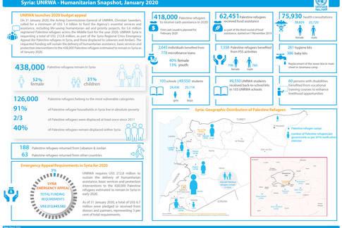 Syria: UNRWA - Humanitarian Snapshot, January 2020