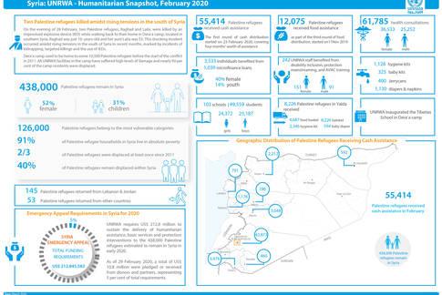 Syria: UNRWA - Humanitarian Snapshot, February 2020