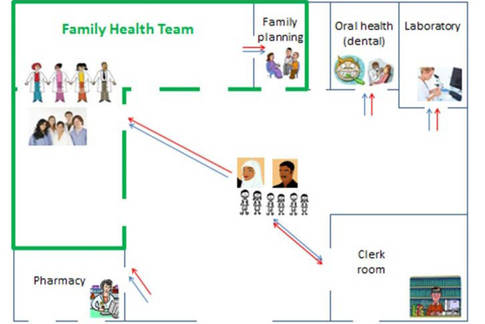 Evaluation of the Family Health Team approach