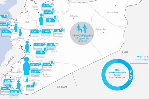 Syria Palestine refugees humanitarian snapshot, November 2016