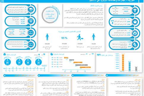 سورية - إنجازات وإضاءات الأونروا في 2017