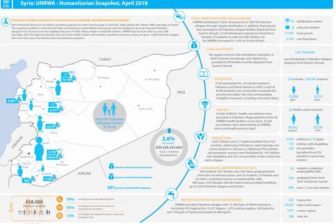 Syria: UNRWA - Humanitarian Snapshot, April 2018
