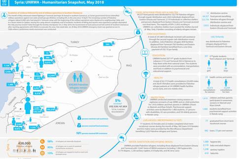 Syria: UNRWA - Humanitarian Snapshot, May 2018
