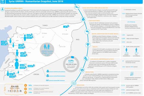 Syria: UNRWA - Humanitarian Snapshot, June 2018