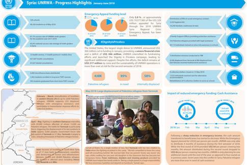Syria: UNRWA - Progress Highlights ( January - June 2018 )