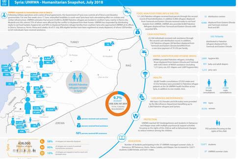 Syria: UNRWA - Humanitarian Snapshot, July 2018