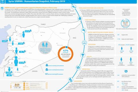 Syria: UNRWA - Humanitarian Snapshot, February 2019