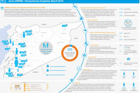 Syria: UNRWA - Humanitarian Snapshot, March 2019