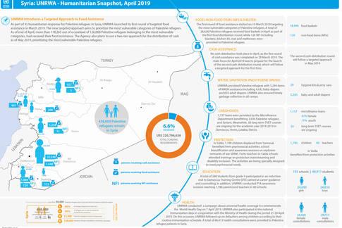 Syria: UNRWA - Humanitarian Snapshot, April 2019