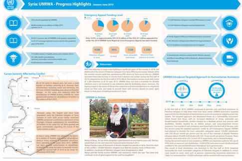 Syria: UNRWA - Progress Highlights. January-June 2019