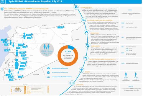 Syria: UNRWA - Humanitarian Snapshot, July 2019