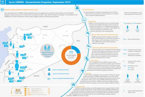 Syria: UNRWA - Humanitarian Snapshot, September 2019