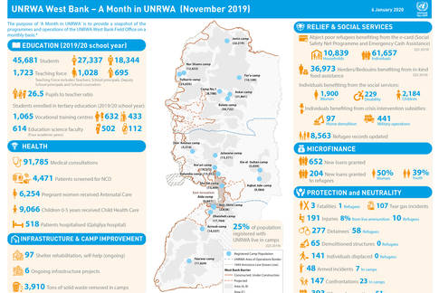 A Month in UNRWA - West Bank, November 2019