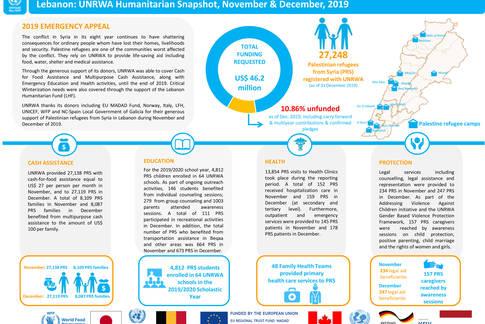 Lebanon: UNRWA Humanitarian Snapshot, November & December, 2019
