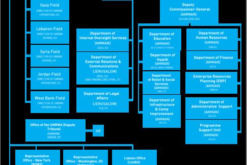 Organisational Development Evaluation