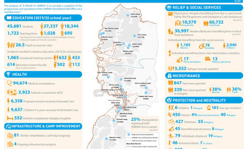 UNRWA West Bank – A Month in UNRWA (February 2020)