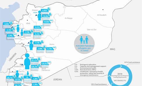 Syria Palestine refugees humanitarian snapshot, February 2016