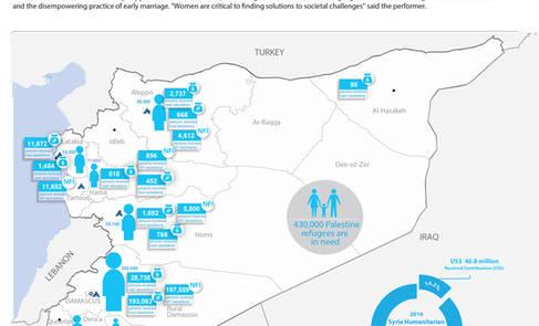 Syria Palestine refugees humanitarian snapshot, March 2016