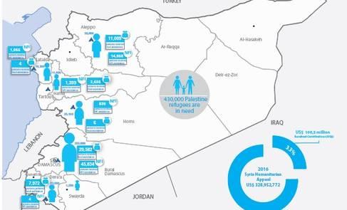 Syria Palestine refugees humanitarian snapshot, July 2016