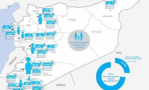 Syria Palestine refugees humanitarian snapshot, September 2016