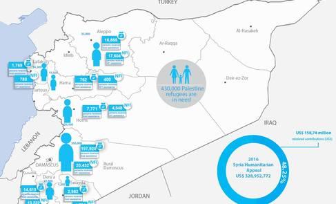 Syria Palestine Refugees Humanitarian Snapshot, December 2016