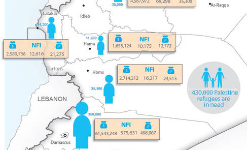 Operations and Achievements in Syria 2016